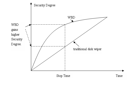 Wipe Bad Disk Security Degree